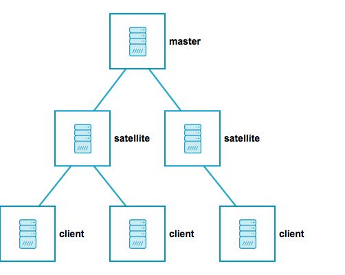 icinga2_distributed_roles