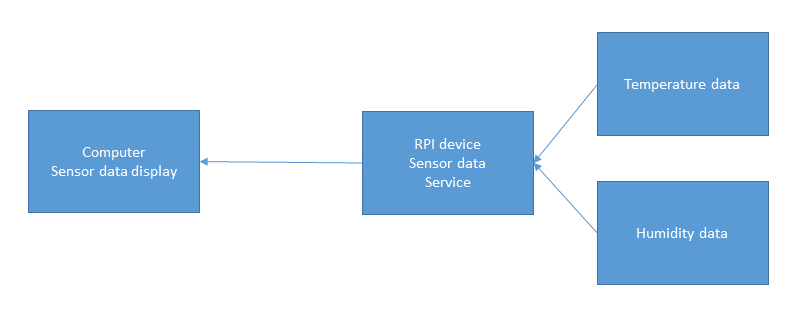 RPi device acts as Server