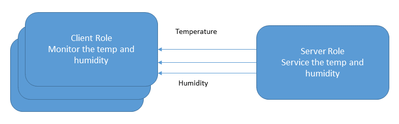 Client and Server roles for Temperature